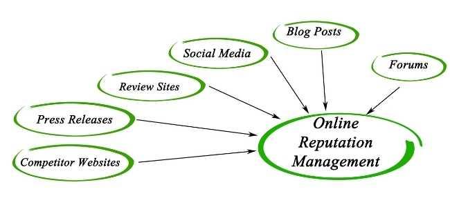 Online Reputation Management Important