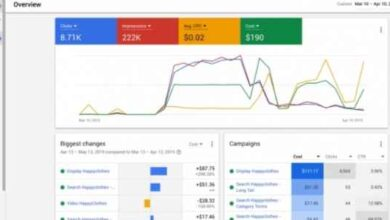 3 Best PPC Automation Tools For Increasing The ROI Of Ad Campaigns